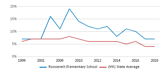 This chart display the percentage of students who is eligible for reduced lunch in Roosevelt Elementary School and the percentage of public school students who is eligible for reduced lunch in Wisconsin by year, with the latest 2017-18 school year data.