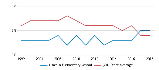 This chart display the percentage of students who is eligible for reduced lunch in Lincoln Elementary School and the percentage of public school students who is eligible for reduced lunch in Wisconsin by year, with the latest 2017-18 school year data.