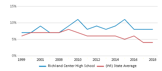 This chart display the percentage of students who is eligible for reduced lunch in Richland Center High School and the percentage of public school students who is eligible for reduced lunch in Wisconsin by year, with the latest 2017-18 school year data.