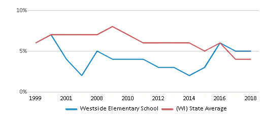 This chart display the percentage of students who is eligible for reduced lunch in Westside Elementary School and the percentage of public school students who is eligible for reduced lunch in Wisconsin by year, with the latest 2017-18 school year data.