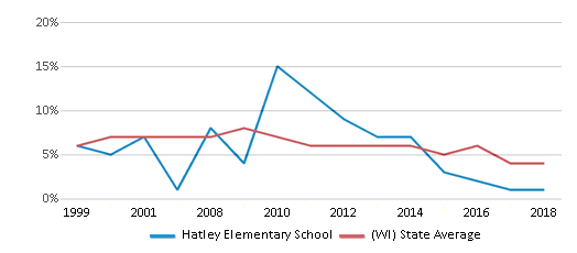 This chart display the percentage of students who is eligible for reduced lunch in Hatley Elementary School and the percentage of public school students who is eligible for reduced lunch in Wisconsin by year, with the latest 2017-18 school year data.