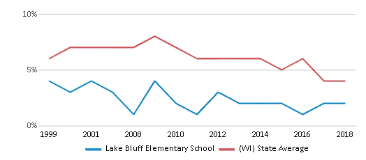 This chart display the percentage of students who is eligible for reduced lunch in Lake Bluff Elementary School and the percentage of public school students who is eligible for reduced lunch in Wisconsin by year, with the latest 2017-18 school year data.