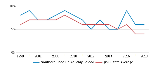 This chart display the percentage of students who is eligible for reduced lunch in Southern Door Elementary School and the percentage of public school students who is eligible for reduced lunch in Wisconsin by year, with the latest 2017-18 school year data.