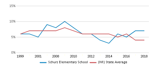 This chart display the percentage of students who is eligible for reduced lunch in Schurz Elementary School and the percentage of public school students who is eligible for reduced lunch in Wisconsin by year, with the latest 2017-18 school year data.