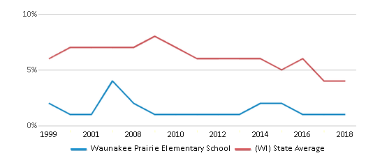 This chart display the percentage of students who is eligible for reduced lunch in Waunakee Prairie Elementary School and the percentage of public school students who is eligible for reduced lunch in Wisconsin by year, with the latest 2017-18 school year data.