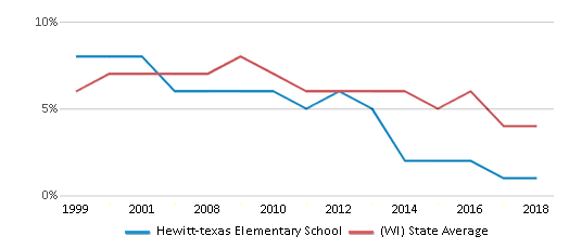 This chart display the percentage of students who is eligible for reduced lunch in Hewitt-texas Elementary School and the percentage of public school students who is eligible for reduced lunch in Wisconsin by year, with the latest 2017-18 school year data.