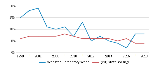 This chart display the percentage of students who is eligible for reduced lunch in Webster Elementary School and the percentage of public school students who is eligible for reduced lunch in Wisconsin by year, with the latest 2017-18 school year data.