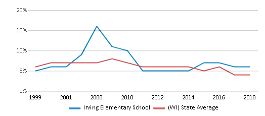 This chart display the percentage of students who is eligible for reduced lunch in Irving Elementary School and the percentage of public school students who is eligible for reduced lunch in Wisconsin by year, with the latest 2017-18 school year data.