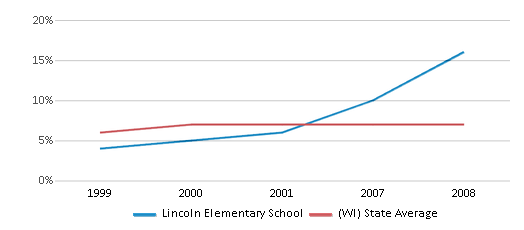 This chart display the percentage of students who is eligible for reduced lunch in Lincoln Elementary School and the percentage of public school students who is eligible for reduced lunch in Wisconsin by year, with the latest 2007-08 school year data.