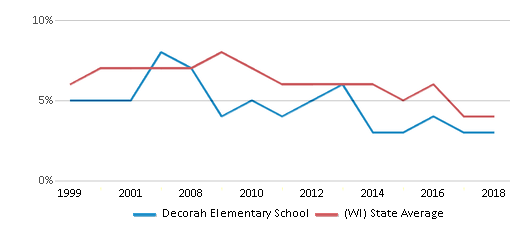 This chart display the percentage of students who is eligible for reduced lunch in Decorah Elementary School and the percentage of public school students who is eligible for reduced lunch in Wisconsin by year, with the latest 2017-18 school year data.