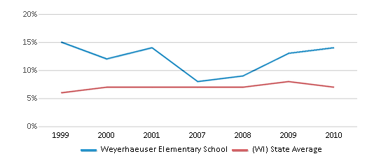 This chart display the percentage of students who is eligible for reduced lunch in Weyerhaeuser Elementary School and the percentage of public school students who is eligible for reduced lunch in Wisconsin by year, with the latest 2009-10 school year data.