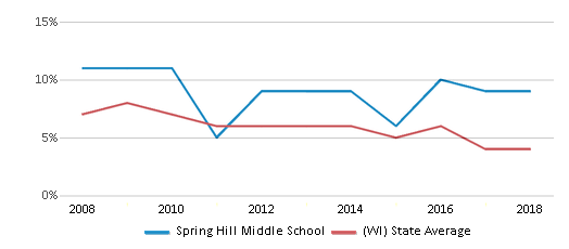 This chart display the percentage of students who is eligible for reduced lunch in Spring Hill Middle School and the percentage of public school students who is eligible for reduced lunch in Wisconsin by year, with the latest 2017-18 school year data.