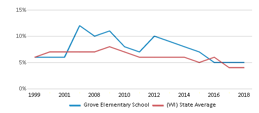 This chart display the percentage of students who is eligible for reduced lunch in Grove Elementary School and the percentage of public school students who is eligible for reduced lunch in Wisconsin by year, with the latest 2017-18 school year data.
