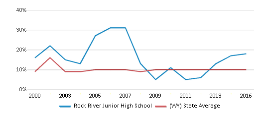 This chart display the percentage of students who is eligible for reduced lunch in Rock River Junior High School and the percentage of public school students who is eligible for reduced lunch in Wyoming by year, with the latest 2015-16 school year data.