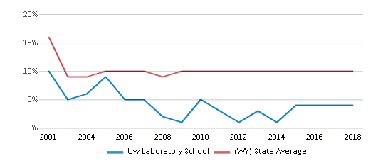 This chart display the percentage of students who is eligible for reduced lunch in Uw Laboratory School and the percentage of public school students who is eligible for reduced lunch in Wyoming by year, with the latest 2017-18 school year data.
