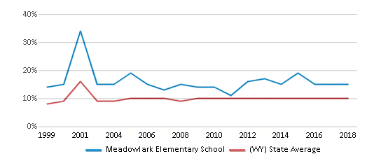 This chart display the percentage of students who is eligible for reduced lunch in Meadowlark Elementary School and the percentage of public school students who is eligible for reduced lunch in Wyoming by year, with the latest 2017-18 school year data.