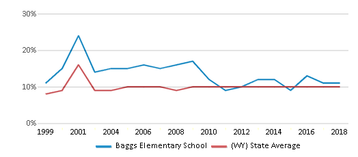 This chart display the percentage of students who is eligible for reduced lunch in Baggs Elementary School and the percentage of public school students who is eligible for reduced lunch in Wyoming by year, with the latest 2017-18 school year data.