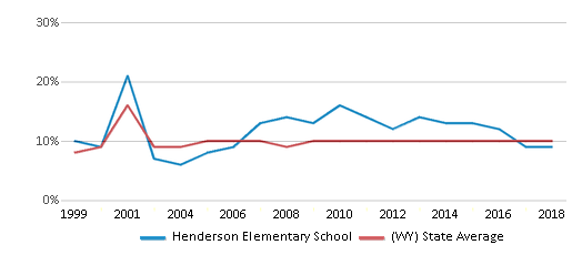 This chart display the percentage of students who is eligible for reduced lunch in Henderson Elementary School and the percentage of public school students who is eligible for reduced lunch in Wyoming by year, with the latest 2017-18 school year data.