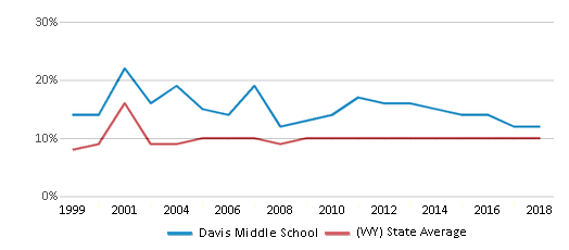 This chart display the percentage of students who is eligible for reduced lunch in Davis Middle School and the percentage of public school students who is eligible for reduced lunch in Wyoming by year, with the latest 2017-18 school year data.