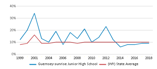 This chart display the percentage of students who is eligible for reduced lunch in Guernsey-sunrise Junior High School and the percentage of public school students who is eligible for reduced lunch in Wyoming by year, with the latest 2017-18 school year data.