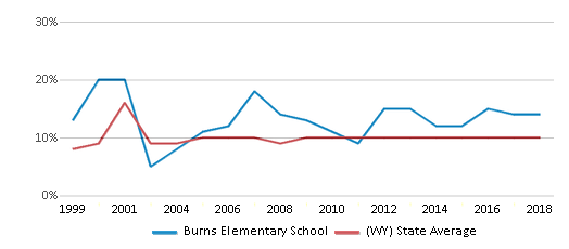 This chart display the percentage of students who is eligible for reduced lunch in Burns Elementary School and the percentage of public school students who is eligible for reduced lunch in Wyoming by year, with the latest 2017-18 school year data.