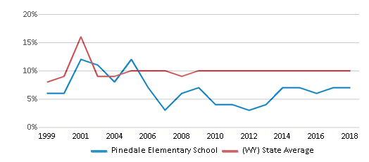 This chart display the percentage of students who is eligible for reduced lunch in Pinedale Elementary School and the percentage of public school students who is eligible for reduced lunch in Wyoming by year, with the latest 2017-18 school year data.