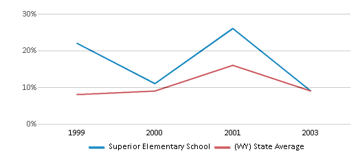 This chart display the percentage of students who is eligible for reduced lunch in Superior Elementary School and the percentage of public school students who is eligible for reduced lunch in Wyoming by year, with the latest 2002-03 school year data.