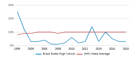This chart display the percentage of students who is eligible for reduced lunch in Black Butte High School and the percentage of public school students who is eligible for reduced lunch in Wyoming by year, with the latest 2017-18 school year data.