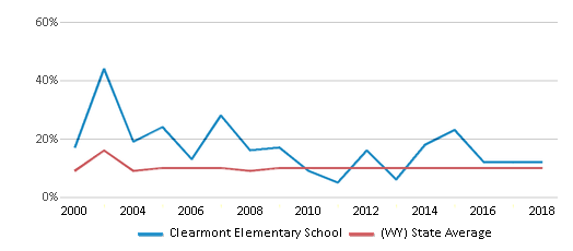 This chart display the percentage of students who is eligible for reduced lunch in Clearmont Elementary School and the percentage of public school students who is eligible for reduced lunch in Wyoming by year, with the latest 2017-18 school year data.