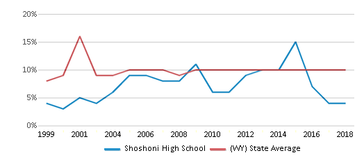 This chart display the percentage of students who is eligible for reduced lunch in Shoshoni High School and the percentage of public school students who is eligible for reduced lunch in Wyoming by year, with the latest 2017-18 school year data.