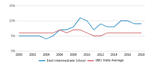 This chart display the percentage of students who is eligible for reduced lunch in East Intermediate School and the percentage of public school students who is eligible for reduced lunch in Michigan by year, with the latest 2017-18 school year data.