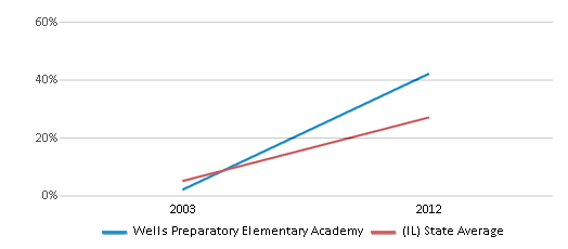 This chart display the percentage of students who is eligible for reduced lunch in Wells Preparatory Elementary Academy and the percentage of public school students who is eligible for reduced lunch in Illinois by year, with the latest 2011-12 school year data.