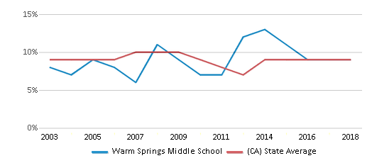 This chart display the percentage of students who is eligible for reduced lunch in Warm Springs Middle School and the percentage of public school students who is eligible for reduced lunch in California by year, with the latest 2017-18 school year data.