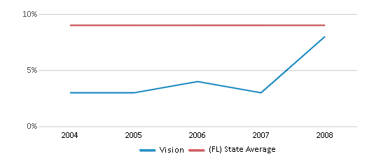 This chart display the percentage of students who is eligible for reduced lunch in Vision and the percentage of public school students who is eligible for reduced lunch in Florida by year, with the latest 2007-08 school year data.