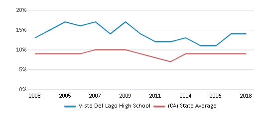 This chart display the percentage of students who is eligible for reduced lunch in Vista Del Lago High School and the percentage of public school students who is eligible for reduced lunch in California by year, with the latest 2017-18 school year data.