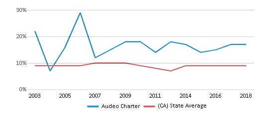 This chart display the percentage of students who is eligible for reduced lunch in Audeo Charter and the percentage of public school students who is eligible for reduced lunch in California by year, with the latest 2017-18 school year data.