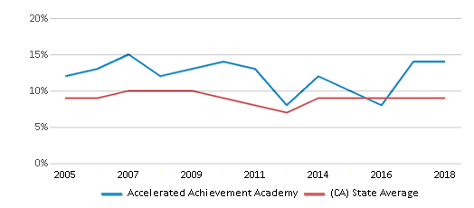 This chart display the percentage of students who is eligible for reduced lunch in Accelerated Achievement Academy and the percentage of public school students who is eligible for reduced lunch in California by year, with the latest 2017-18 school year data.