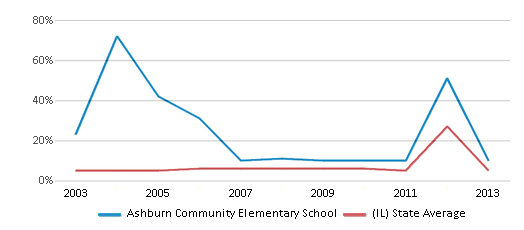 This chart display the percentage of students who is eligible for reduced lunch in Ashburn Community Elementary School and the percentage of public school students who is eligible for reduced lunch in Illinois by year, with the latest 2012-13 school year data.
