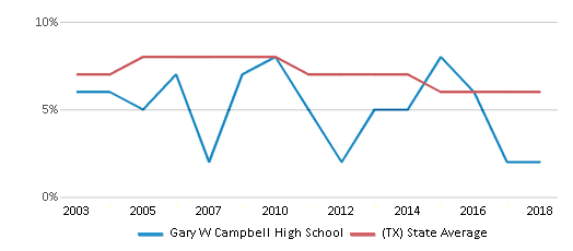 This chart display the percentage of students who is eligible for reduced lunch in Gary W Campbell High School and the percentage of public school students who is eligible for reduced lunch in Texas by year, with the latest 2017-18 school year data.