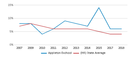 This chart display the percentage of students who is eligible for reduced lunch in Appleton Eschool and the percentage of public school students who is eligible for reduced lunch in Wisconsin by year, with the latest 2017-18 school year data.