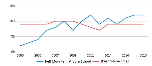 This chart display the percentage of students who is eligible for reduced lunch in Bell Mountain Middle School and the percentage of public school students who is eligible for reduced lunch in California by year, with the latest 2017-18 school year data.