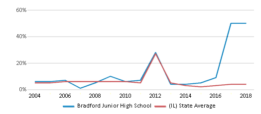 This chart display the percentage of students who is eligible for reduced lunch in Bradford Junior High School and the percentage of public school students who is eligible for reduced lunch in Illinois by year, with the latest 2017-18 school year data.