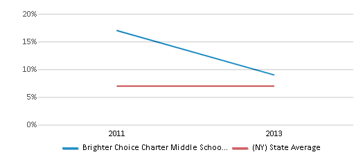 This chart display the percentage of students who is eligible for reduced lunch in Brighter Choice Charter Middle School For Girls and the percentage of public school students who is eligible for reduced lunch in New York by year, with the latest 2012-13 school year data.