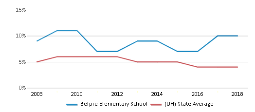 This chart display the percentage of students who is eligible for reduced lunch in Belpre Elementary School and the percentage of public school students who is eligible for reduced lunch in Ohio by year, with the latest 2017-18 school year data.