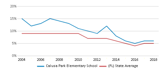 This chart display the percentage of students who is eligible for reduced lunch in Calusa Park Elementary School and the percentage of public school students who is eligible for reduced lunch in Florida by year, with the latest 2017-18 school year data.
