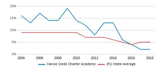 This chart display the percentage of students who is eligible for reduced lunch in Canoe Creek Charter Academy and the percentage of public school students who is eligible for reduced lunch in Florida by year, with the latest 2017-18 school year data.