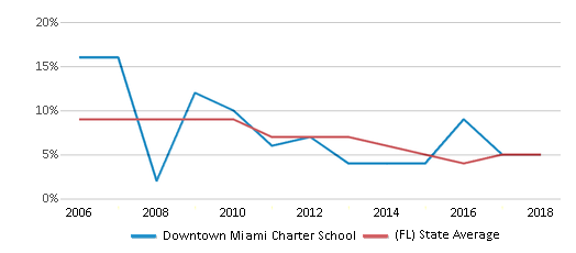 This chart display the percentage of students who is eligible for reduced lunch in Downtown Miami Charter School and the percentage of public school students who is eligible for reduced lunch in Florida by year, with the latest 2017-18 school year data.