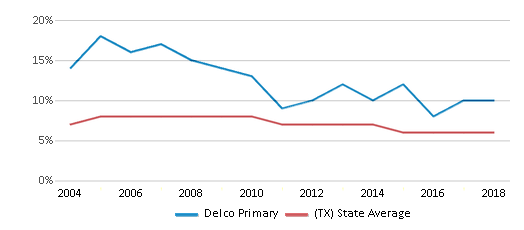 This chart display the percentage of students who is eligible for reduced lunch in Delco Primary and the percentage of public school students who is eligible for reduced lunch in Texas by year, with the latest 2017-18 school year data.