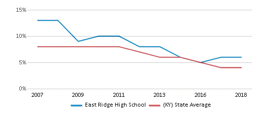 This chart display the percentage of students who is eligible for reduced lunch in East Ridge High School and the percentage of public school students who is eligible for reduced lunch in Kentucky by year, with the latest 2017-18 school year data.