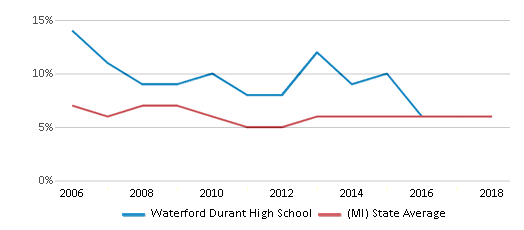 This chart display the percentage of students who is eligible for reduced lunch in Waterford Durant High School and the percentage of public school students who is eligible for reduced lunch in Michigan by year, with the latest 2017-18 school year data.